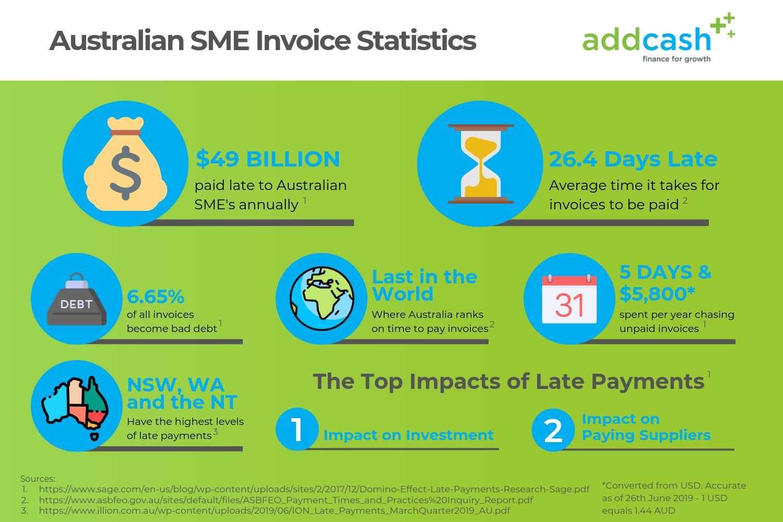 Australian Invoice Statistics (5)
