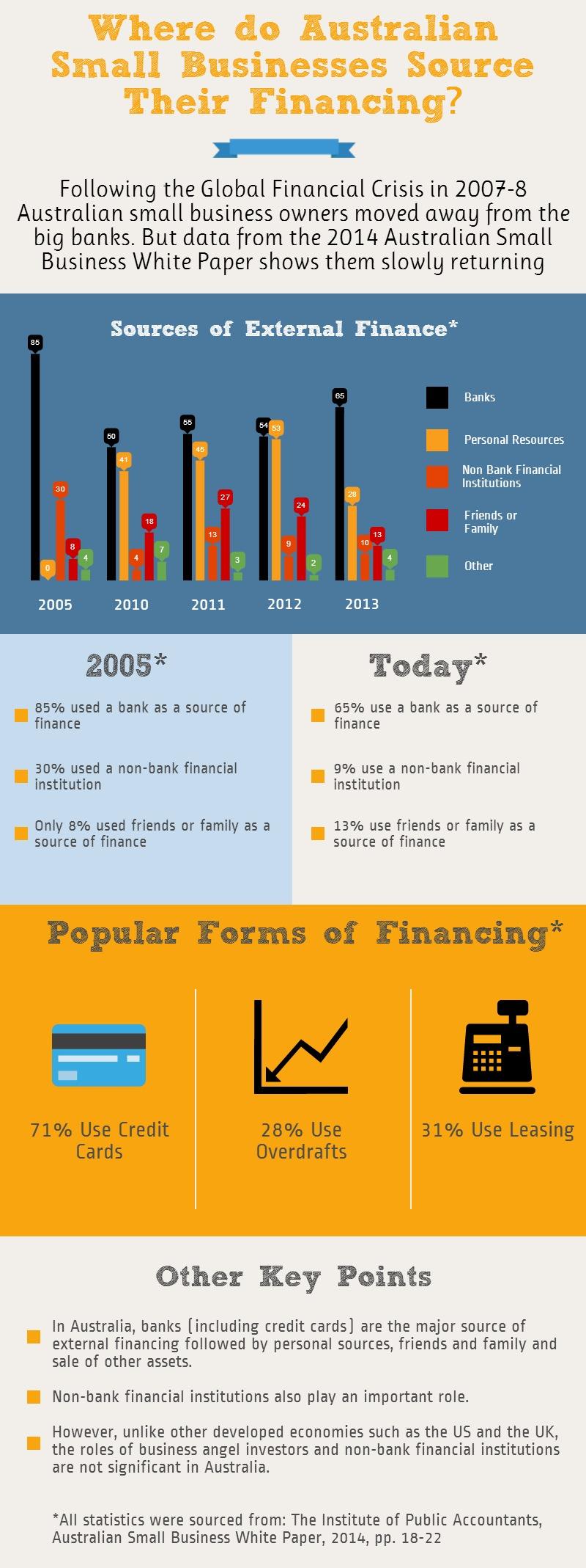 Infographic Where do Australian Small Businesses Source Their Financing